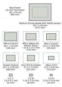 SensorSizes