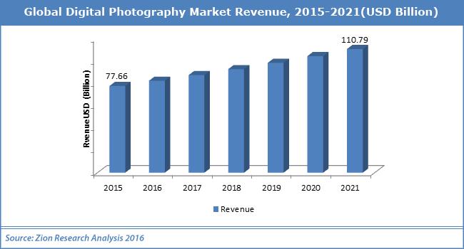 Επιτέλους, ευοίωνες προβλέψεις για την αγορά του imaging